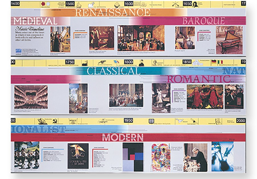 Music in Motion TIME LINE POSTER
