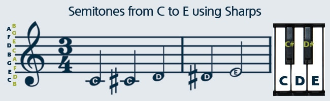 How to Read Sheet Music Step-by-Step Instructions