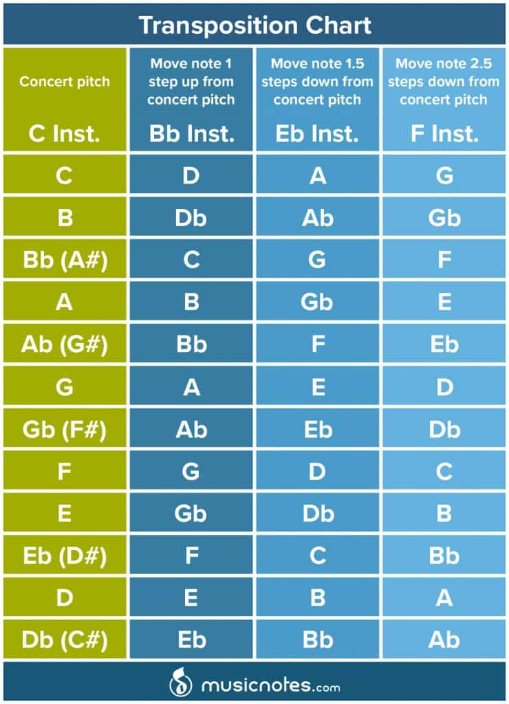 Music Theory Learn How To Transpose Music \u2014 Musicnotes Now