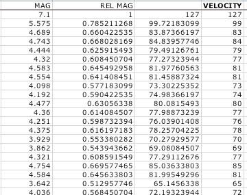 Quake velocities