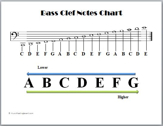 Clefs - Music Theory Tips - clef music