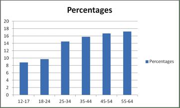 percentages1