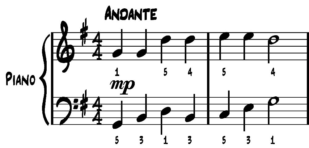 How To Read Sheet Music For Piano \u2013 Music Theory Academy - piano notes chart