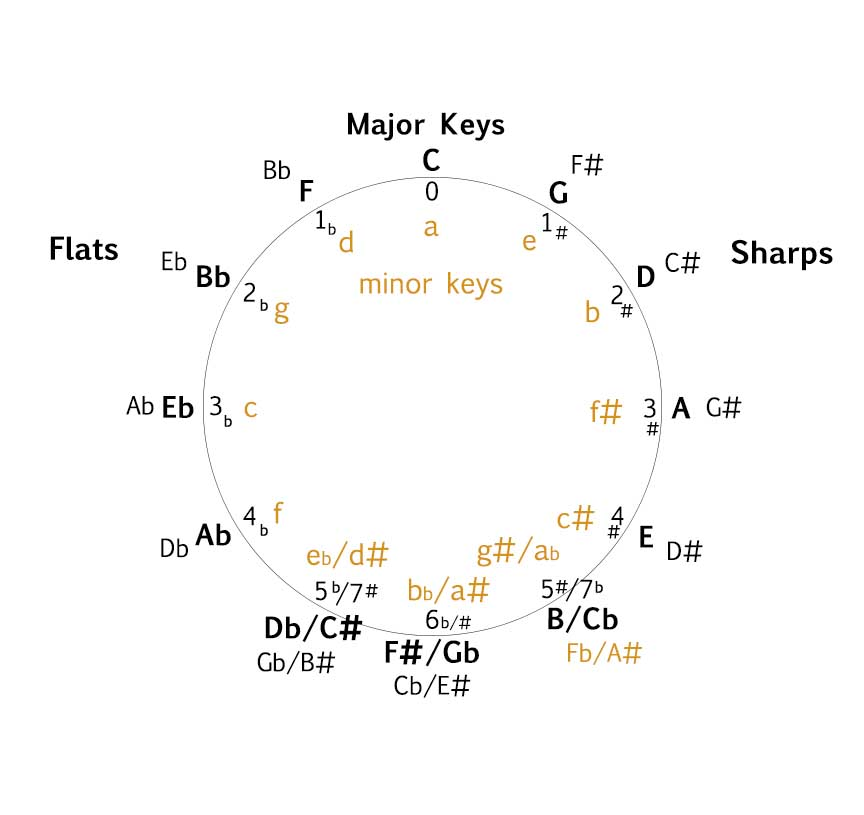 The Circle Of Fifths \u2013 Music Theory Academy