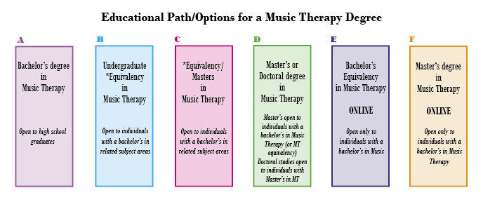 Becoming a Music Therapist, Working in Music Therapy A Career in