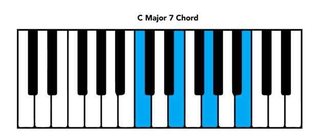 Keyboard Chords Chart - Eczaproductosebprintable piano chord chart