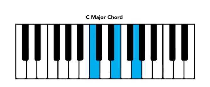 Piano Chord Chart Basic Chords and Intervals