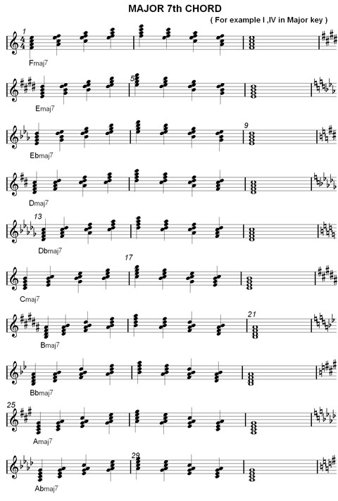 Major Seventh Chord Charts  Learn Music Inversions  structures