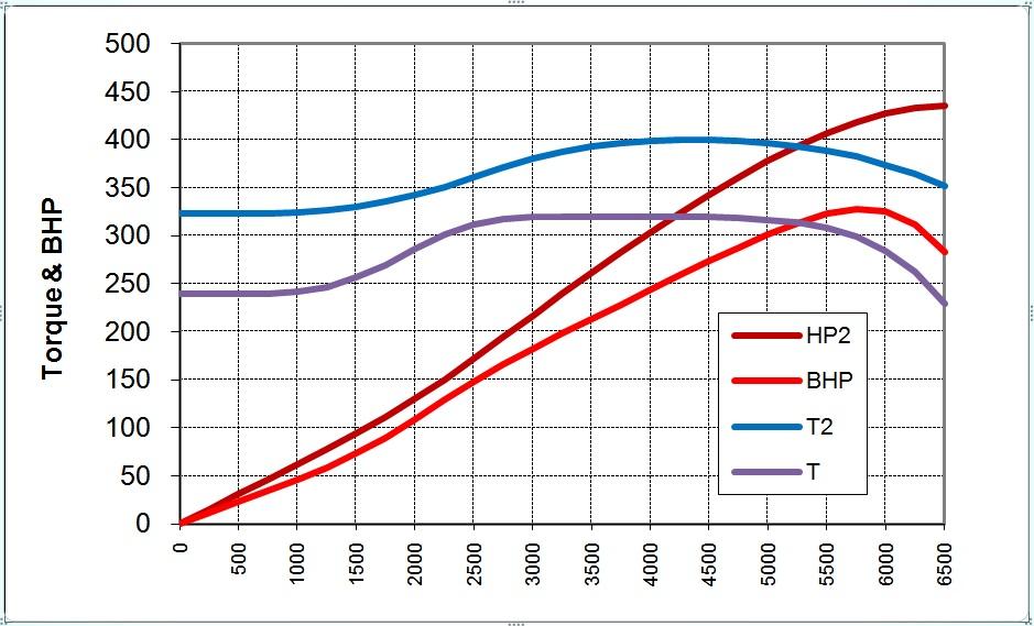 Comparison 2015 Mustang Horsepower  Torque Curves 2015+ Mustang