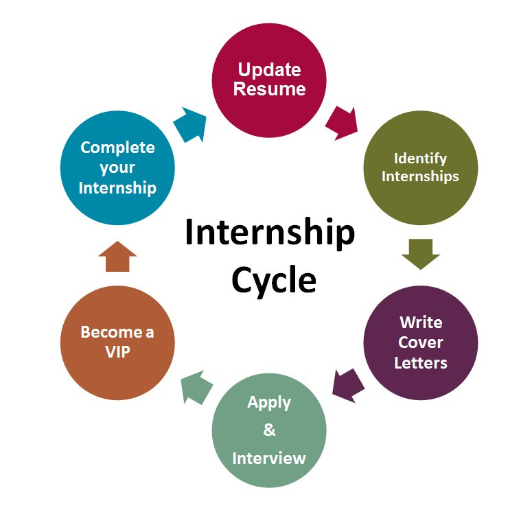 Internships Manhattanville College