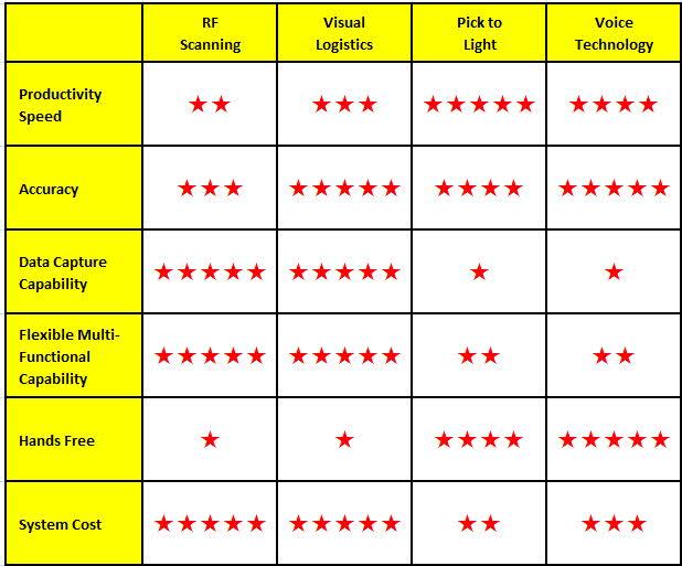 Order Picking Technologies Voice Pick Light RF MWPVL - pick chart