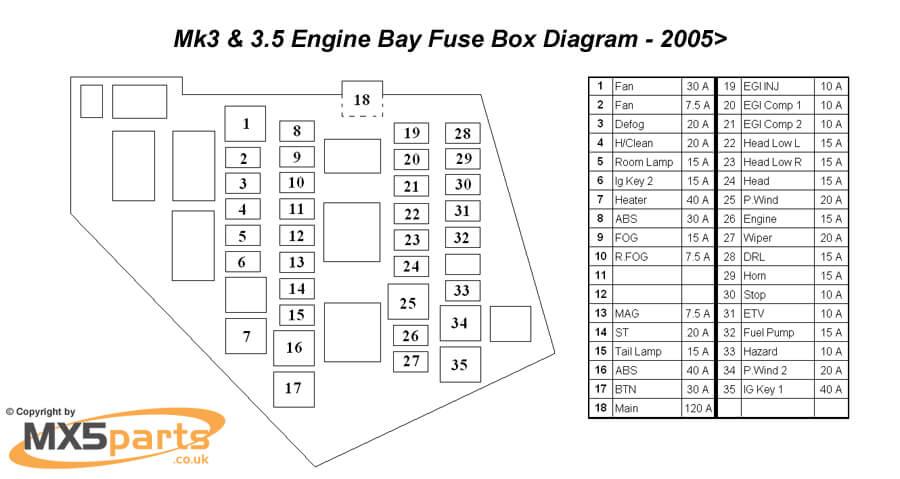 1991 Mazda Fuse Box Diagram Wiring Diagrams