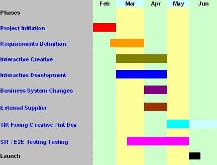 Writing a Project Initiation Document Initial Plan \u2013 from wwwMy