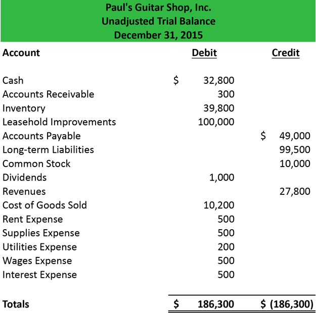 Trial Balance - Example Format How to Prepare Template Definition