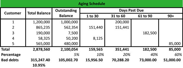 What is an Aging Schedule? - Definition Meaning Example