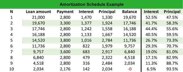 payment and amortization schedule
