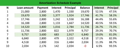What is an Amortization Schedule? - Definition | Meaning | Example