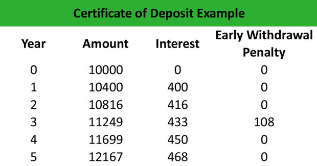 What is a Certificate of Deposit (CD)? - Definition Meaning Example - certification examples