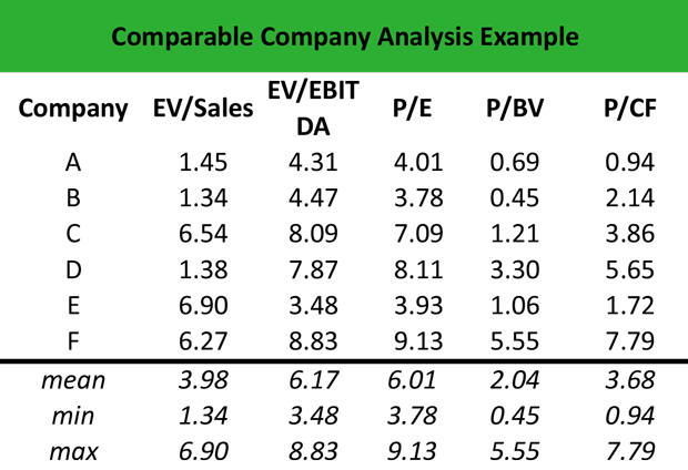 What is Comparable Company Analysis? - Definition Meaning Example - company analysis