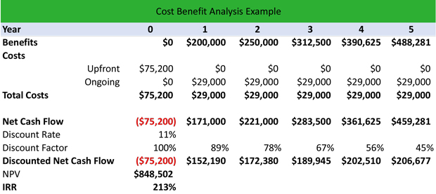 What is a Cost-Benefit Analysis (CBA)? - Definition Meaning Example