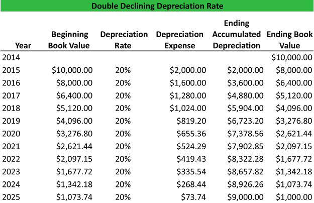 What is Double Declining Balance Depreciation (DDB)? - Definition