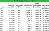 What is Double Declining Balance Method - Definition ...
