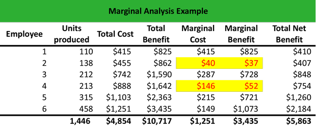 What is Marginal Analysis? - Definition Meaning Example