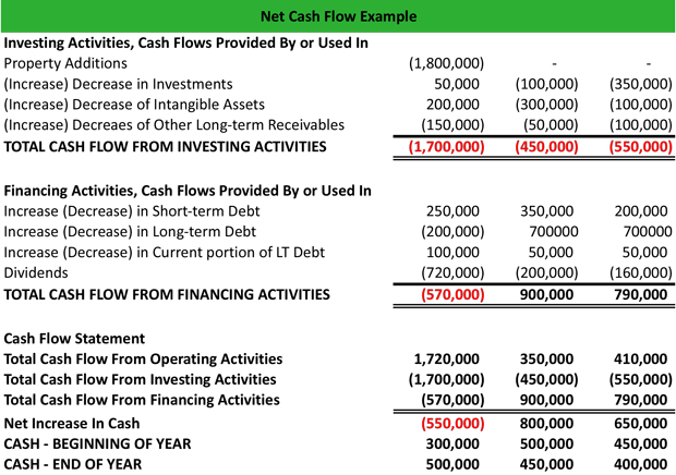 cash flow - gerardradio - statement of cash flows template