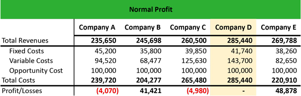 What is a Normal Profit? - Definition Meaning Example