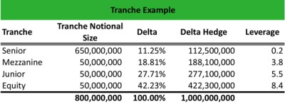What is a Tranche? - Definition | Meaning | Example
