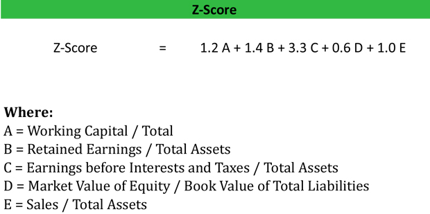 Z-Score Formula Value Example Calculation Explanation - working capital equation