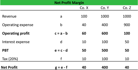 Net Profit Margin Formula Example Calculation