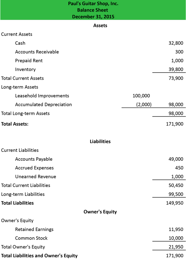 balance sheet - Militarybralicious - components of balance sheet