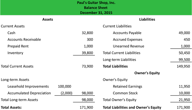Balance Sheet Example Template Format Analysis Explanation - balance sheet formats