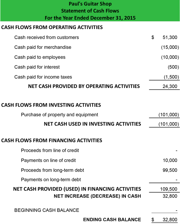 Statement of Cash Flows Direct Method - Format Example Preparation