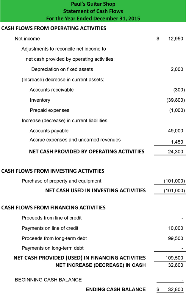 Statement of Cash Flows InDirect Method - Format Example Preparation