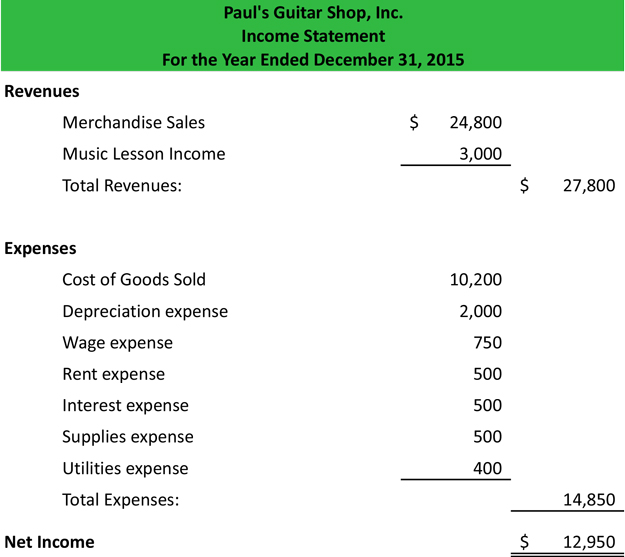 Income Statement Example Template Format How to Use Explanation - Sample Simple Income Statement