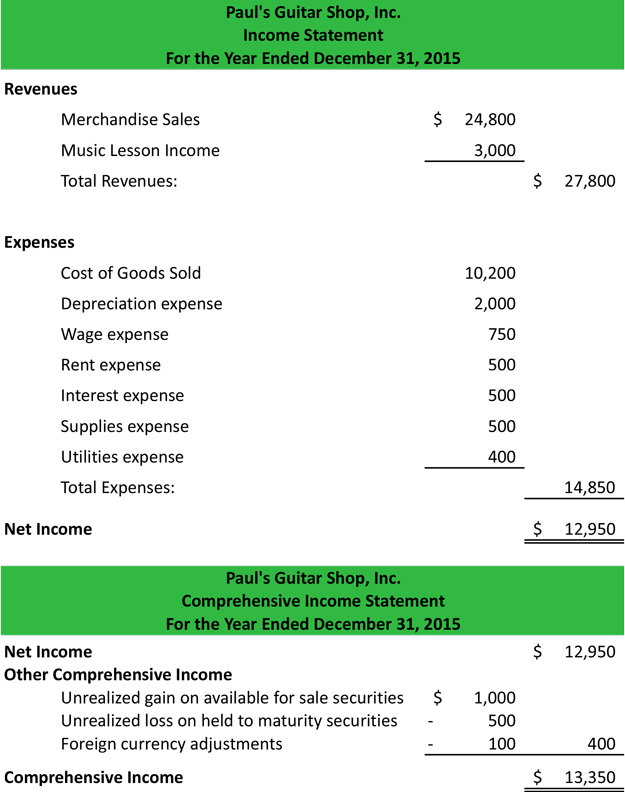 Other Comprehensive Income Statement Example Explanation - Sample Simple Income Statement