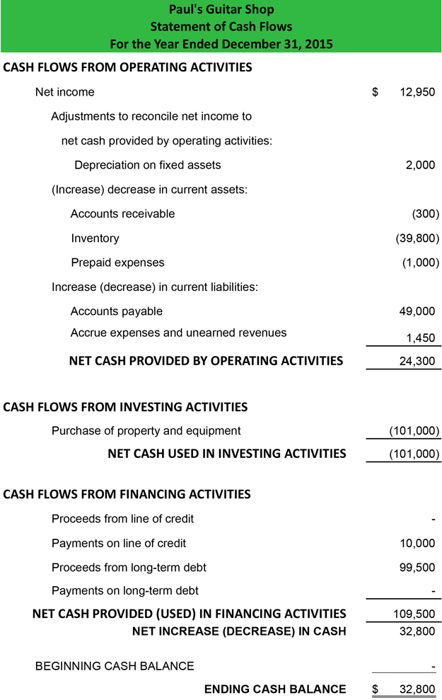 Cash Flow Statement - Example Template How to Prepare Explanation - cash flow statement