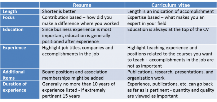 perfect resume builder