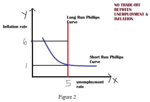 Dynamics of inflation and unemployment