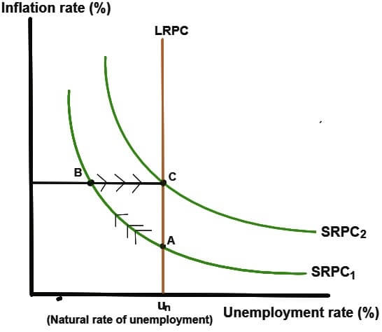 Inflation and Unemployment Phillips Curve