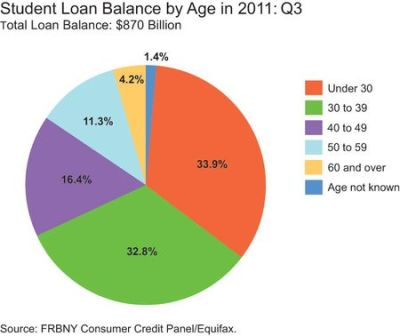 How to bankrupt a generation of young Americans in four steps – young Americans living at home ...