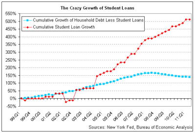 The broken tassel of American higher education – College debt defaults bring up questions about ...