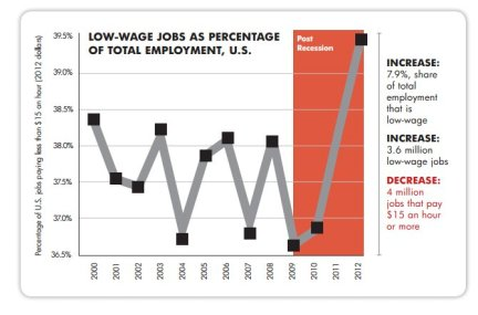 low wage jobs