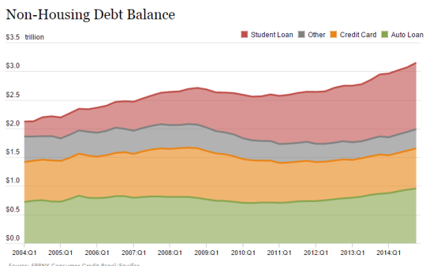 non-housing debt