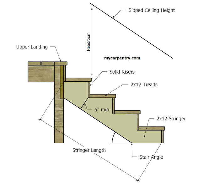 Diagram Of Steps Porch Wiring Diagrams