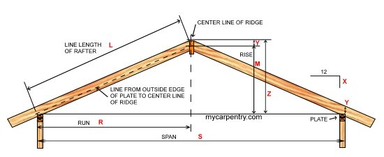 Roof Pitch Calculator - Calculates Pitch, Rafter Length, Angle And