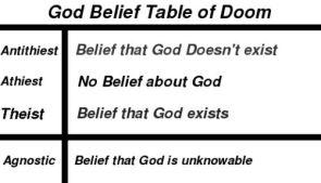 God Belief Table Of Doom