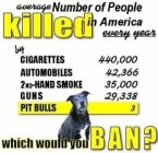 Would You Ban Pit Bulls?